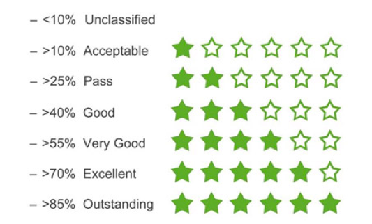 BREEAM rating scale